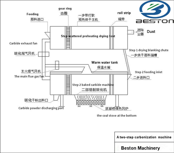 Carbonization process of sewage sludge treatment plant