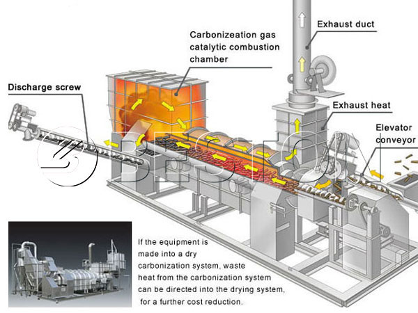 Operating process of bamboo charcoal making machine