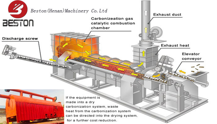 Waste Carbonization Furnace Project Annalysis Report