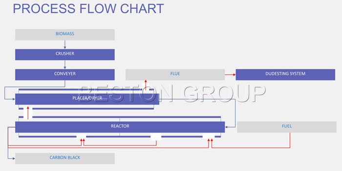 Flow Chart of Biomass Pyrolysis Plant for Sale